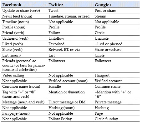 [ HIGHTECH ] FaceBook+Twitter+Google